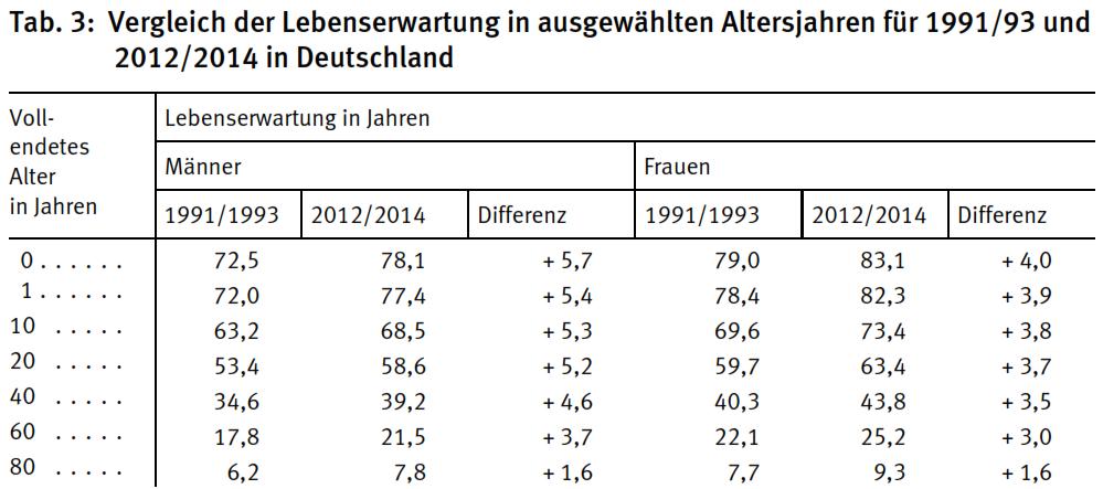 Quelle: Sterbetafel 2012/2014, Statistisches Bundesamt